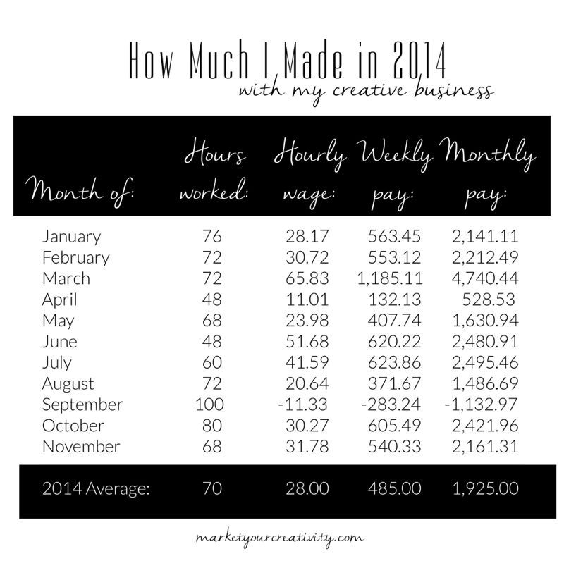 How Much I Made in 2014 with my creative business | Marketing Creativity