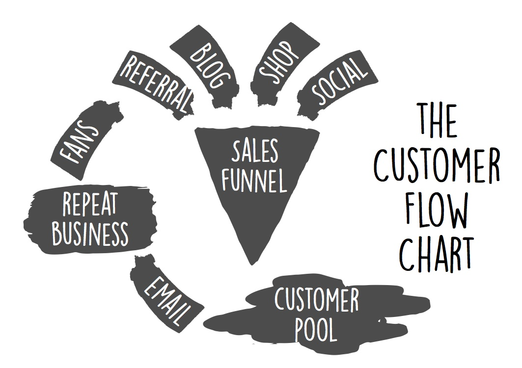 The customer flow chart aka the sales funnel